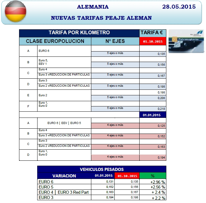 tarifas peajes en Alemania a partir del 1/10/2015