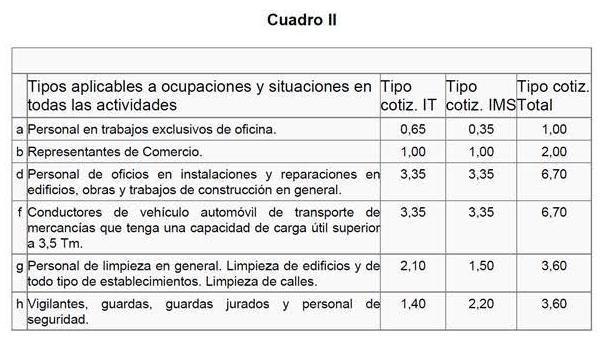 incorrecta cotizacion a la seguridad social transportistas