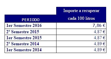 importe a recuperar tasa carburante francia